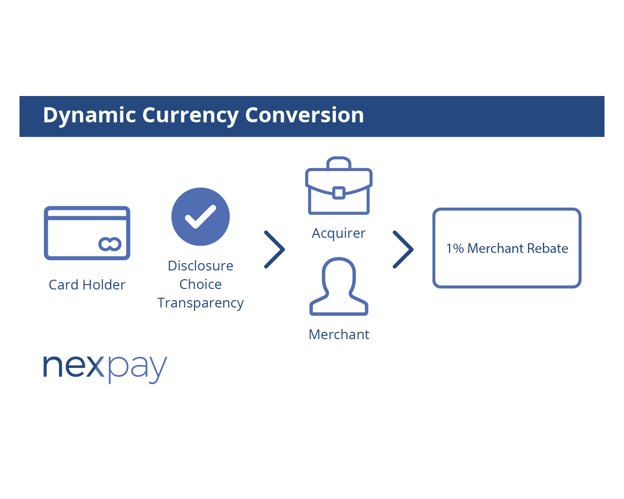 Dynamic Currency Conversion (DCC)